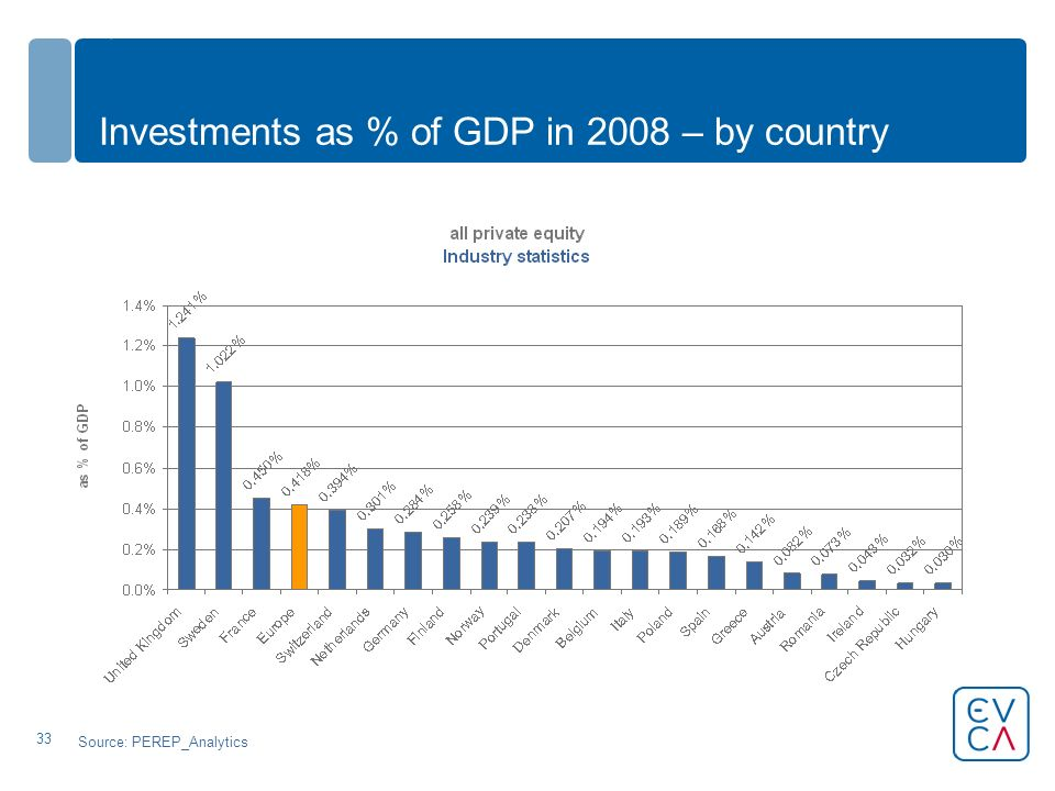 33 Investments as % of GDP in 2008 – by country Source: PEREP_Analytics