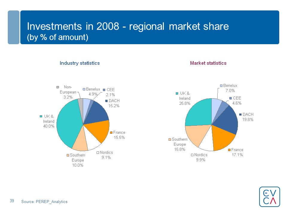39 Investments in regional market share (by % of amount) Source: PEREP_Analytics