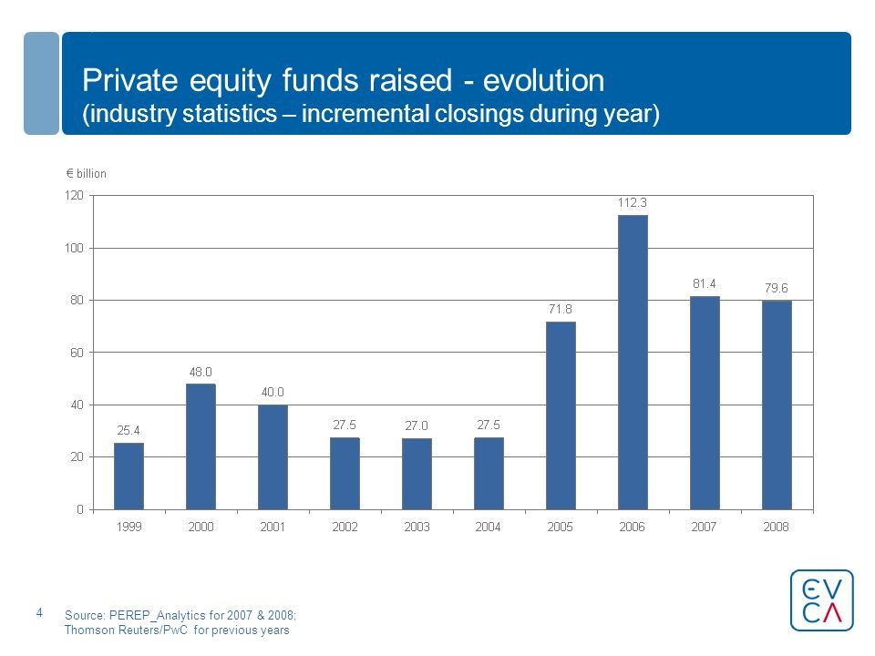 4 Private equity funds raised - evolution (industry statistics – incremental closings during year) Source: PEREP_Analytics for 2007 & 2008; Thomson Reuters/PwC for previous years
