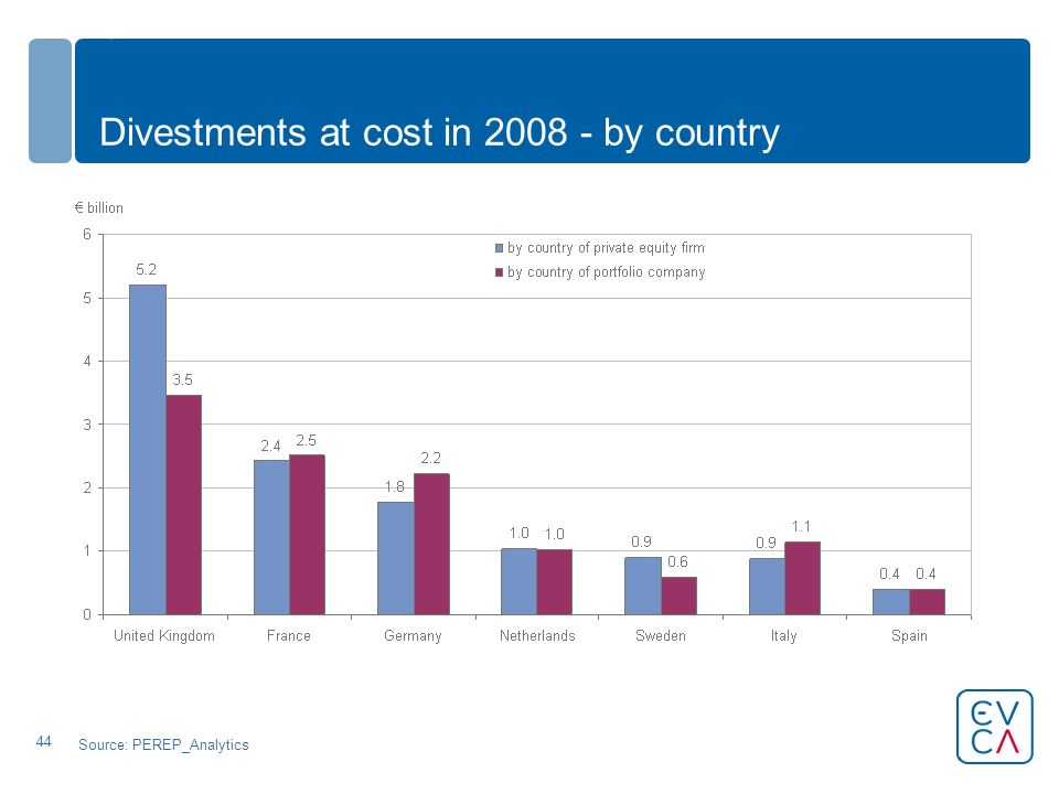 44 Divestments at cost in 2008 - by country Source: PEREP_Analytics