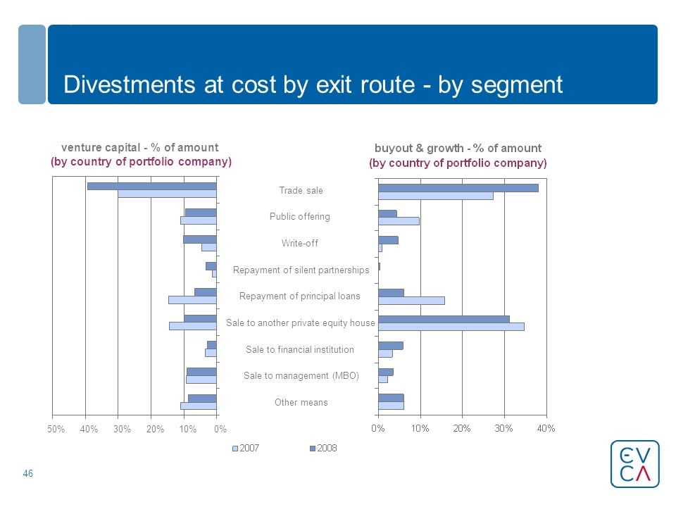 46 Divestments at cost by exit route - by segment venture capital - % of amount (by country of portfolio company) 0%10%20%30%40%50% Other means Sale to management (MBO) Sale to financial institution Sale to another private equity house Repayment of principal loans Repayment of silent partnerships Write-off Public offering Trade sale