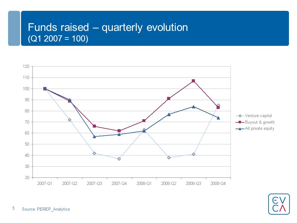 5 Funds raised – quarterly evolution (Q1 2007 = 100) Source: PEREP_Analytics