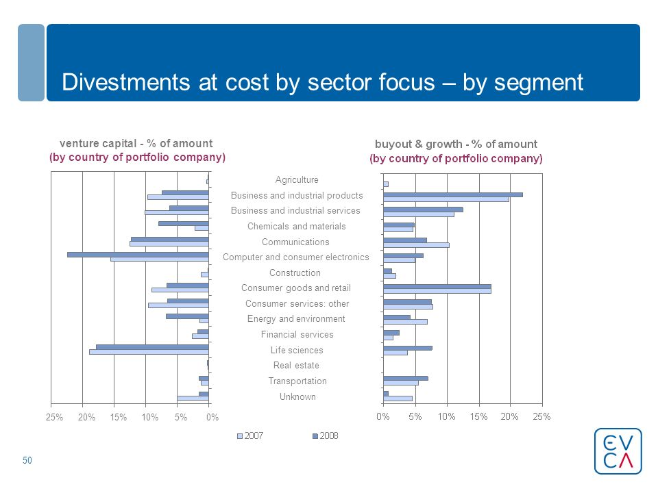 50 Divestments at cost by sector focus – by segment venture capital - % of amount (by country of portfolio company) 0%5%10%15%20%25% Unknown Transportation Real estate Life sciences Financial services Energy and environment Consumer services: other Consumer goods and retail Construction Computer and consumer electronics Communications Chemicals and materials Business and industrial services Business and industrial products Agriculture