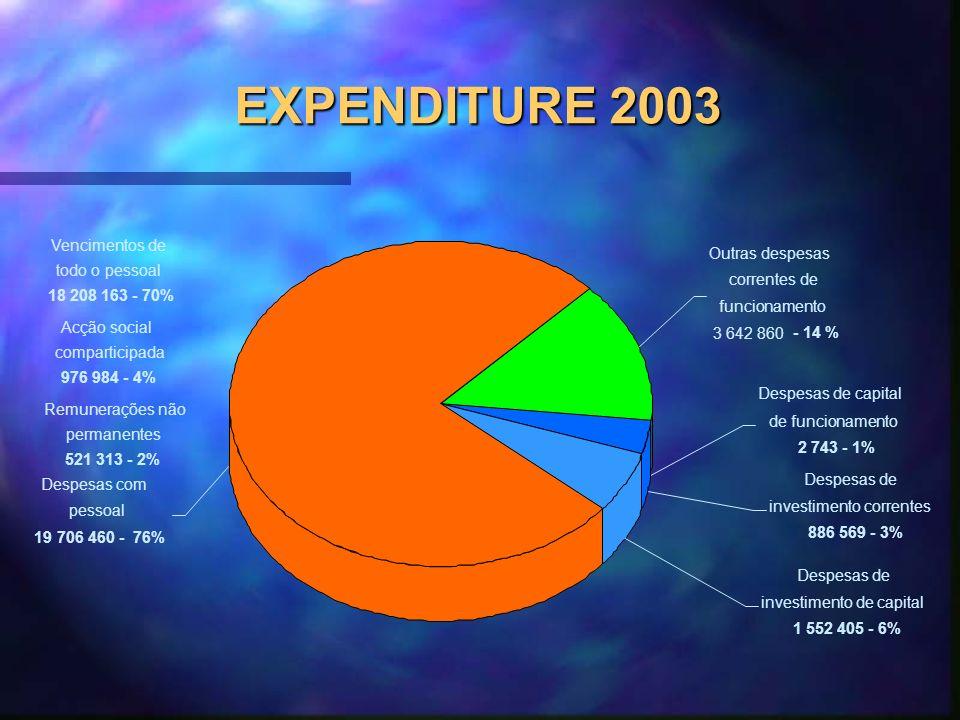 EXPENDITURE 2003 Outras despesas correntes de funcionamento 3 642 860 - 14 % Despesas de capital de funcionamento 2 743 - 1% Despesas de investimento correntes 886 569 - 3% Despesas de investimento de capital 1 552 405 - 6% Despesas com pessoal 19 706 460 - 76% Vencimentos de todo o pessoal 18 208 163 - 70% Acção social comparticipada 976 984 - 4% Remunerações não permanentes 521 313 - 2%