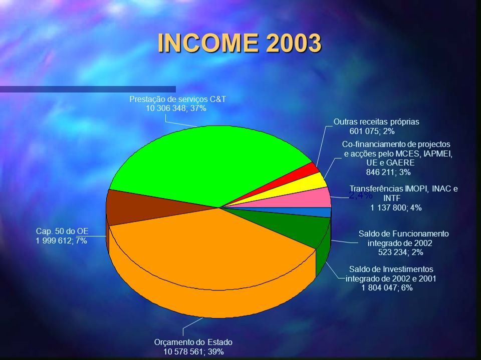 INCOME 2003 2,4% Prestação de serviços C&T 10 306 348; 37% Outras receitas próprias 601 075; 2% Transferências IMOPI, INAC e INTF 1 137 800; 4% Saldo de Funcionamento integrado de 2002 523 234; 2% Saldo de Investimentos integrado de 2002 e 2001 1 804 047; 6% Cap.