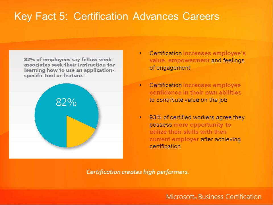 Key Fact 5: Certification Advances Careers Certification increases employees value, empowerment and feelings of engagement Certification increases employee confidence in their own abilities to contribute value on the job 93% of certified workers agree they possess more opportunity to utilize their skills with their current employer after achieving certification Certification creates high performers.
