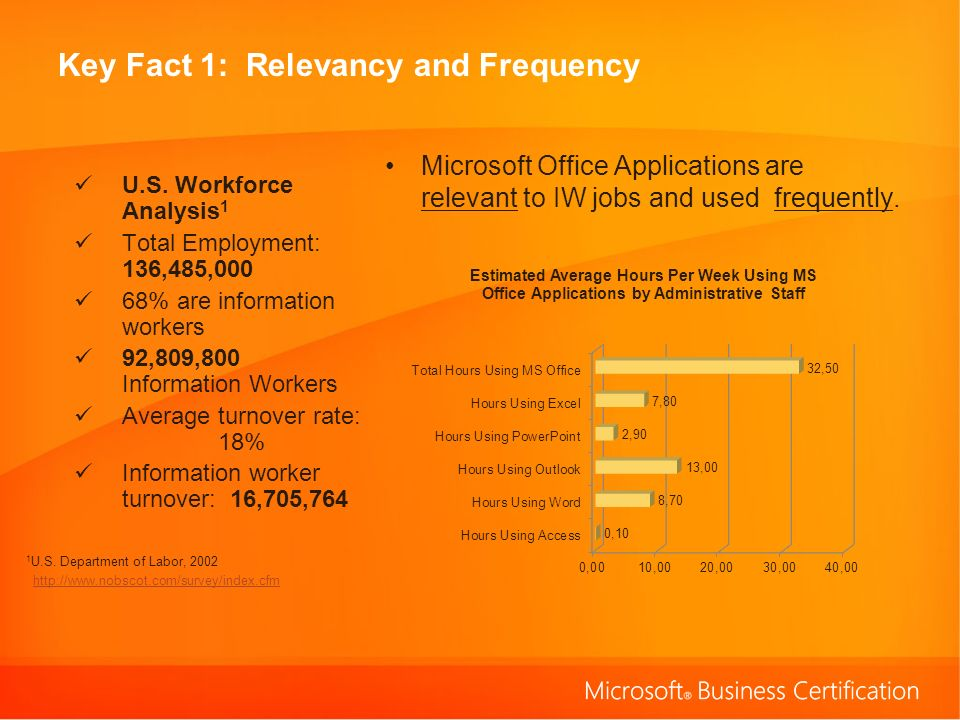 Key Fact 1: Relevancy and Frequency Microsoft Office Applications are relevant to IW jobs and used frequently.