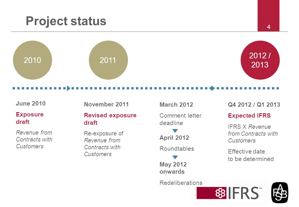 Project status 4 2010 2012 / 2013 2011 November 2011 Revised exposure draft Re-exposure of Revenue from Contracts with Customers March 2012 Comment le