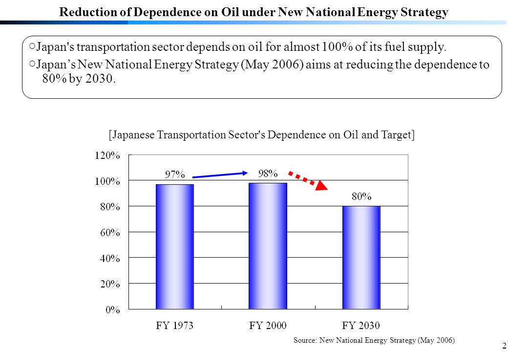 2 Japan s transportation sector depends on oil for almost 100% of its fuel supply.