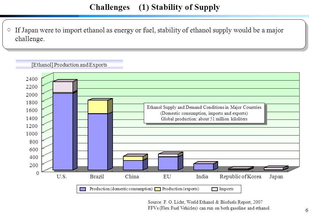 6 Challenges (1) Stability of Supply KL If Japan were to import ethanol as energy or fuel, stability of ethanol supply would be a major challenge.