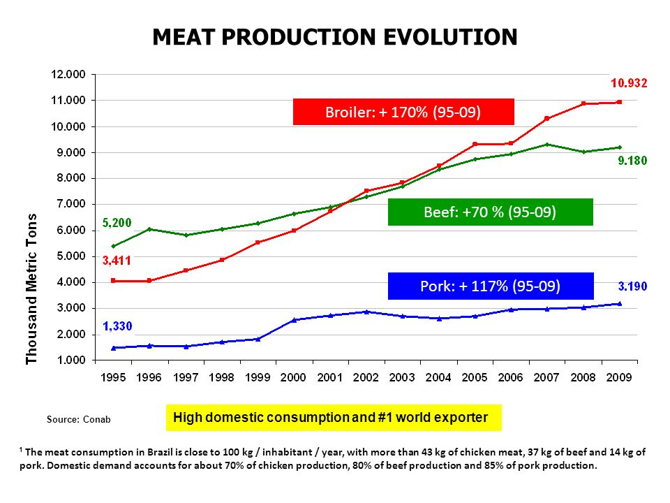 ¹ The meat consumption in Brazil is close to 100 kg / inhabitant / year, with more than 43 kg of chicken meat, 37 kg of beef and 14 kg of pork. Domest