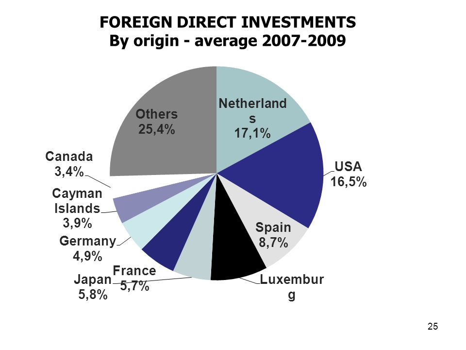 FOREIGN DIRECT INVESTMENTS By origin - average 2007-2009 25