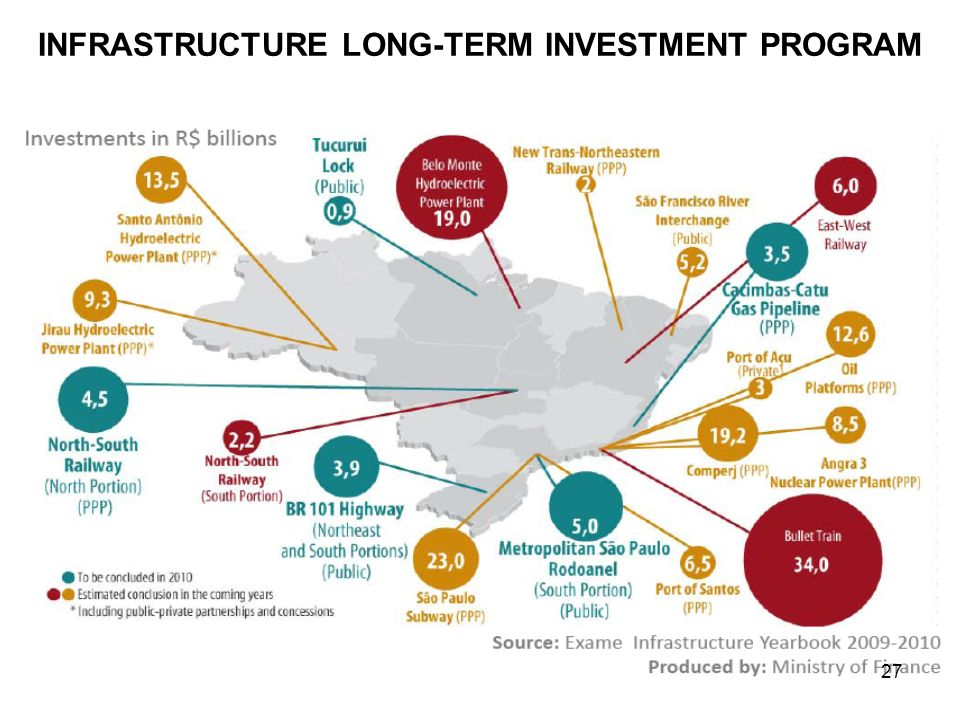 STRONG THRIVING ECONOMY & INDUSTRIAL FRAMEWORK INFRASTRUCTURE LONG-TERM INVESTMENT PROGRAM 27