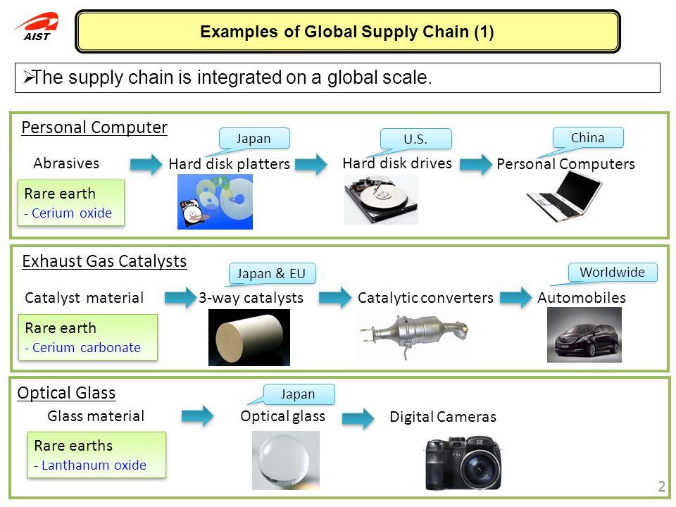 AIST 1 What is Rare Earths ? Rare MetalsRare Earths