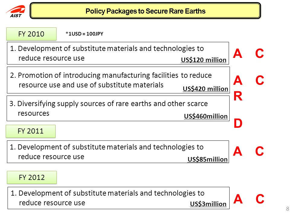 AIST Measures for Consuming Countries A lternatives : use substitute materials 7 Rare earths consuming countries need to take the following measures,