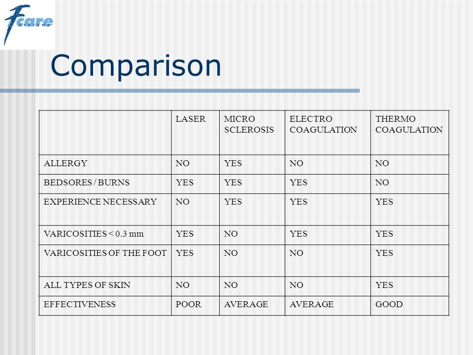 Comparison LASERMICRO SCLEROSIS ELECTRO COAGULATION THERMO COAGULATION ALLERGYNOYESNO BEDSORES / BURNSYES NO EXPERIENCE NECESSARYNOYES VARICOSITIES <
