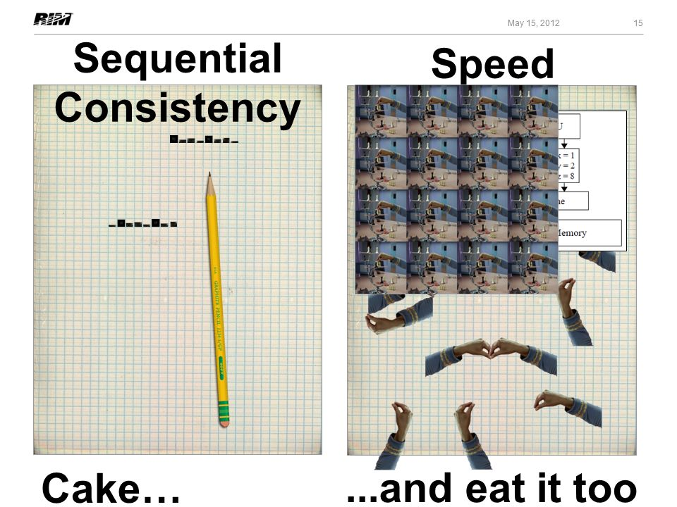 15 May 15, 2012 Speed 15 May 15, 2012 Sequential Consistency...and eat it too Cake…