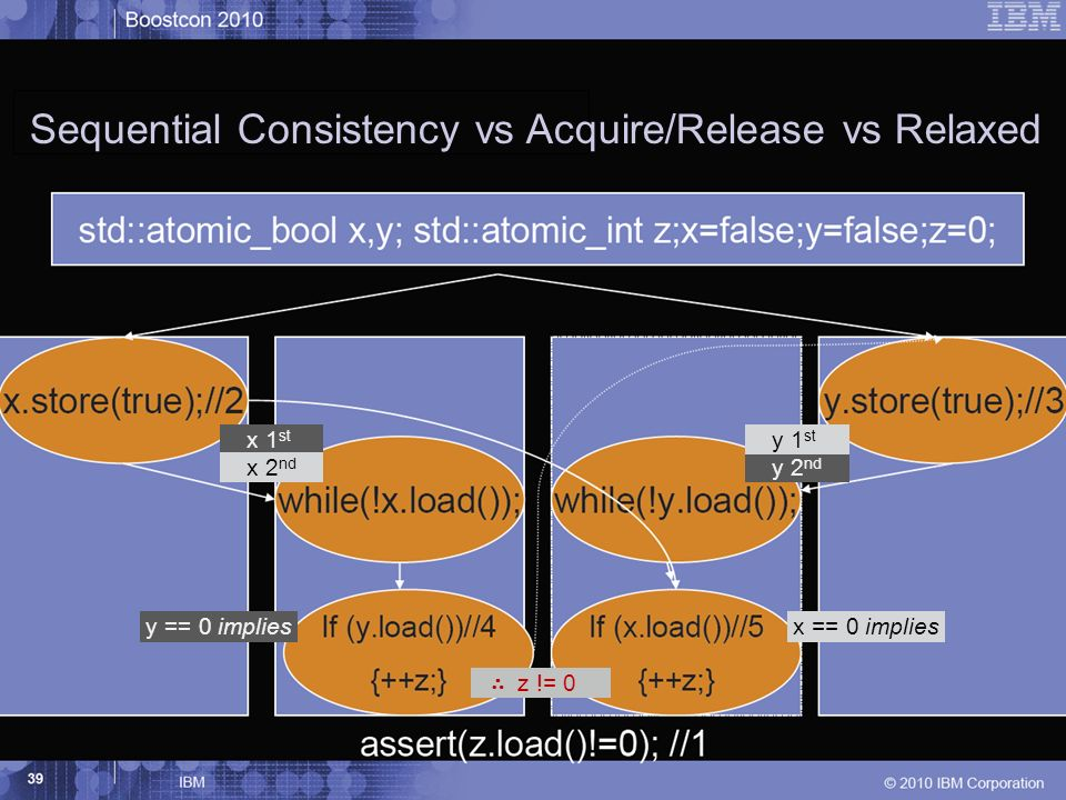 36 May 15, 2012 x 1 st y 2 nd y == 0 implies y 1 st x 2 nd x == 0 implies Sequential Consistency vs Acquire/Release vs Relaxed z != 0
