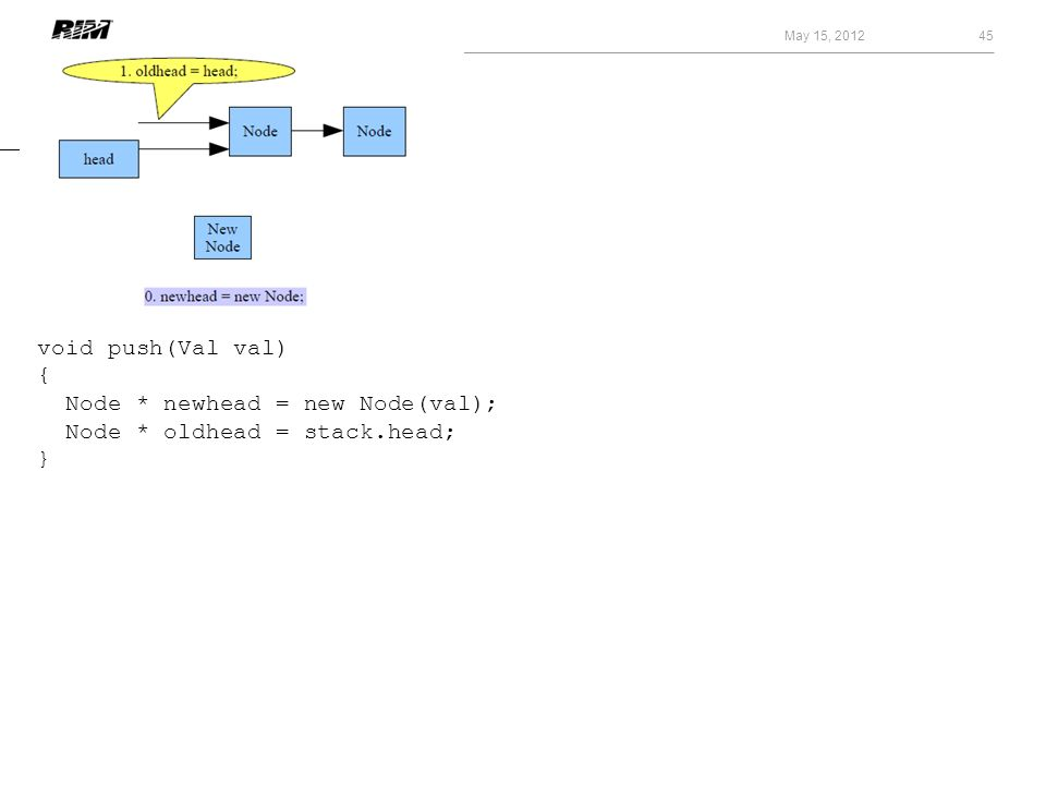 May 15, 2012 45 void push(Val val) { Node * newhead = new Node(val); Node * oldhead = stack.head; }