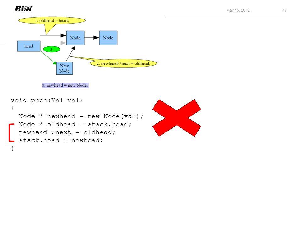 May 15, 2012 47 void push(Val val) { Node * newhead = new Node(val); Node * oldhead = stack.head; newhead->next = oldhead; stack.head = newhead; }