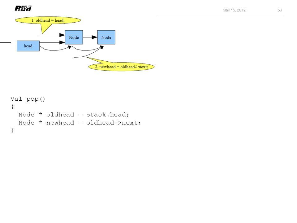 May 15, 2012 53 Val pop() { Node * oldhead = stack.head; Node * newhead = oldhead->next; }