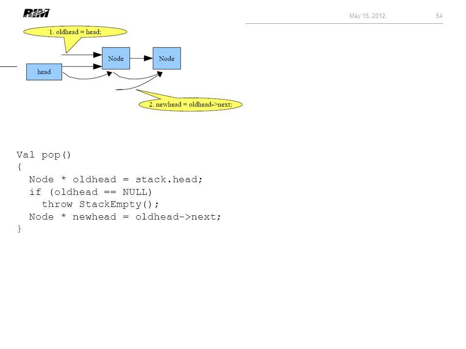 May 15, 2012 54 Val pop() { Node * oldhead = stack.head; if (oldhead == NULL) throw StackEmpty(); Node * newhead = oldhead->next; }