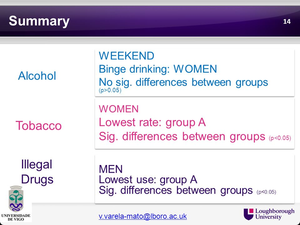 Summary Alcohol WOMEN Lowest rate: group A Sig. differences between groups (p<0.05) WOMEN Lowest rate: group A Sig. differences between groups (p<0.05