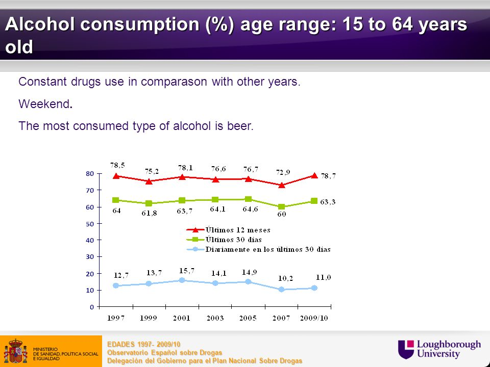 21 Constant drugs use in comparason with other years. Weekend. The most consumed type of alcohol is beer. EDADES 1997- 2009/10 Observatorio Español so