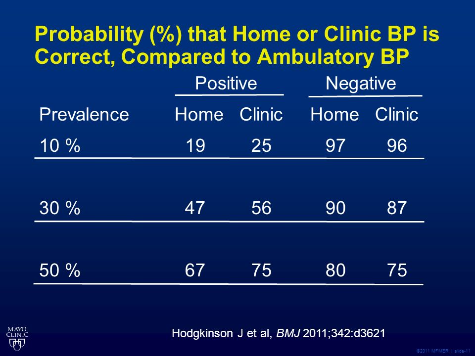 ©2011 MFMER | slide-11 Probability (%) that Home or Clinic BP is Correct, Compared to Ambulatory BP Prevalence Positive Home Clinic Negative Home Clinic 10 % 19 25 97 96 30 % 47 56 90 87 50 % 67 75 80 75 Hodgkinson J et al, BMJ 2011;342:d3621
