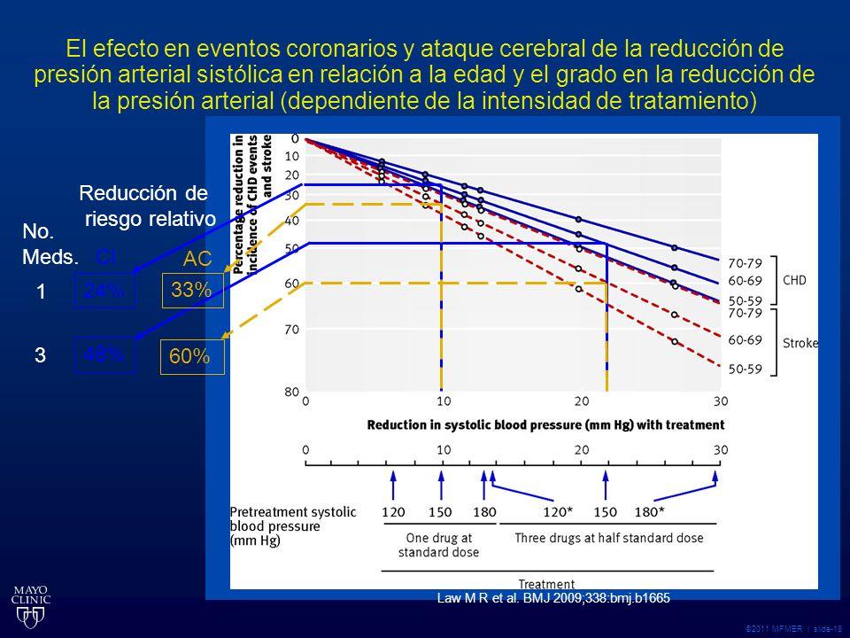 ©2011 MFMER | slide-18 El efecto en eventos coronarios y ataque cerebral de la reducción de presión arterial sistólica en relación a la edad y el grado en la reducción de la presión arterial (dependiente de la intensidad de tratamiento) Law M R et al.