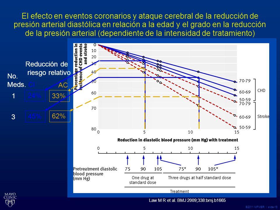 ©2011 MFMER | slide-19 Law M R et al.BMJ 2009;338:bmj.b1665 24% CI AC 1 No.