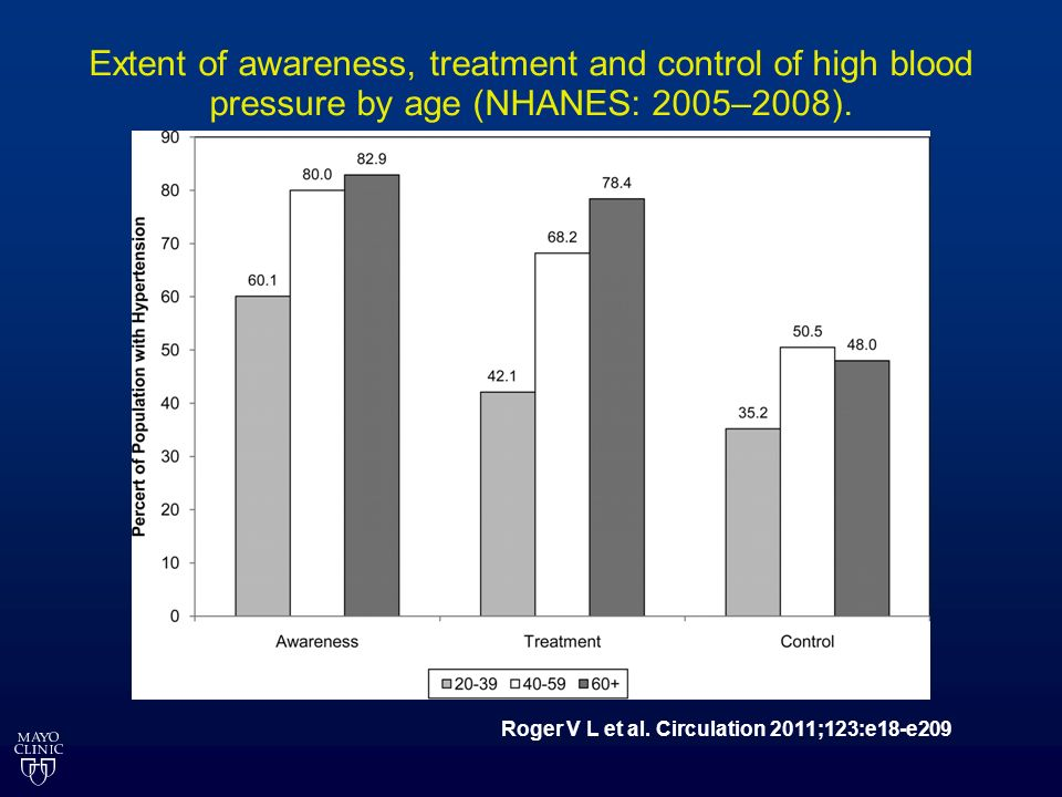 Extent of awareness, treatment and control of high blood pressure by age (NHANES: 2005–2008). Roger V L et al. Circulation 2011;123:e18-e209