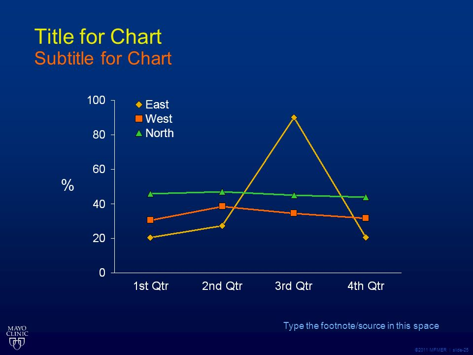 ©2011 MFMER | slide-25 Title for Chart Subtitle for Chart Type the footnote/source in this space % East West North
