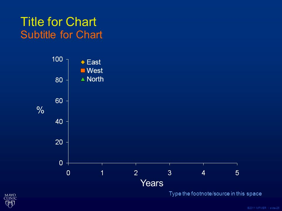©2011 MFMER | slide-26 Title for Chart Subtitle for Chart Type the footnote/source in this space % East West North Years