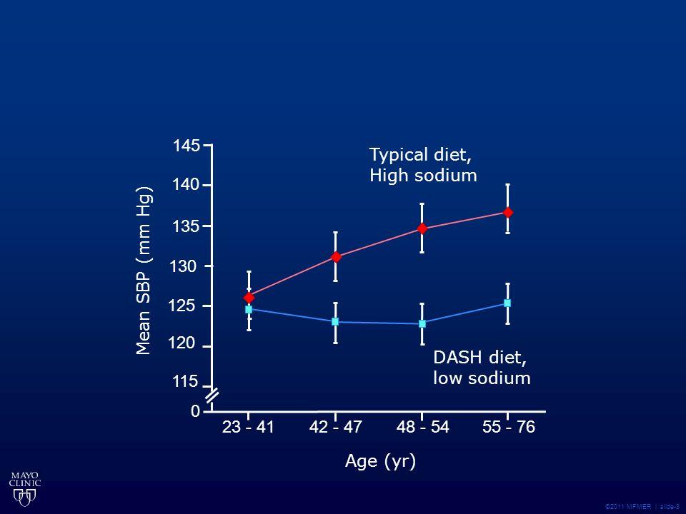 135 130 125 120 115 0 140 145 ©2011 MFMER | slide-3 Typical diet, High sodium DASH diet, low sodium 55 - 76 48 - 54 42 - 4723 - 41 Age (yr) Mean SBP (mm Hg)