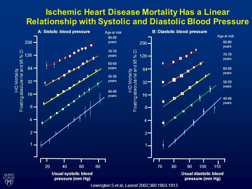 .. Ischemic Heart Disease Mortality Has a Linear Relationship with Systolic and Diastolic Blood Pressure Lewington S et al, Lancet 2002;360:1903-1913.