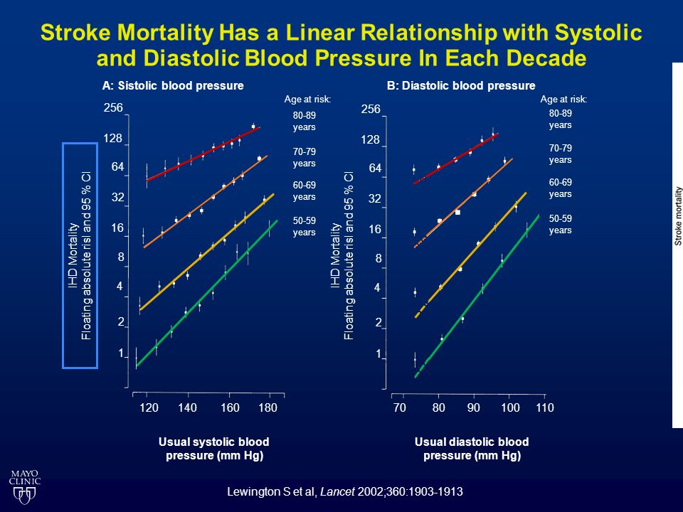 Stroke Mortality Has a Linear Relationship with Systolic and Diastolic Blood Pressure In Each Decade Lewington S et al, Lancet 2002;360:1903-1913 Age at risk: 80-89 years 70-79 years 60-69 years 50-59 years A: Sistolic blood pressure IHD Mortality Floating absolute risl and 95 % Cl 1 2 4 8 16 32 64 128 256 Age at risk: 80-89 years 70-79 years 60-69 years 50-59 years IHD Mortality Floating absolute risl and 95 % Cl 1 2 4 8 16 32 64 128 256 708090100110120140160180 Usual systolic blood pressure (mm Hg) Usual diastolic blood pressure (mm Hg) B: Diastolic blood pressure