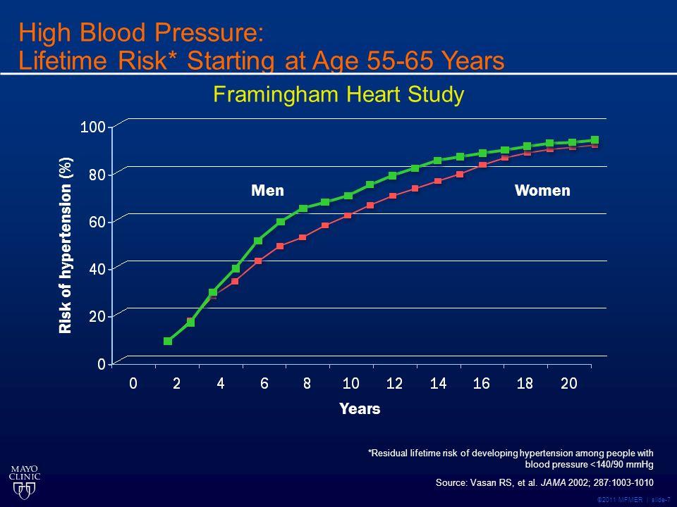 ©2011 MFMER | slide-7 Risk of hypertension (%) *Residual lifetime risk of developing hypertension among people with blood pressure <140/90 mmHg Years MenWomen Source: Vasan RS, et al.