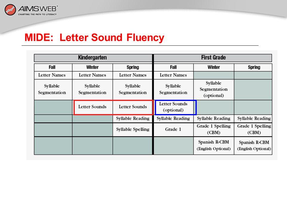 MIDE: Letter Sound Fluency