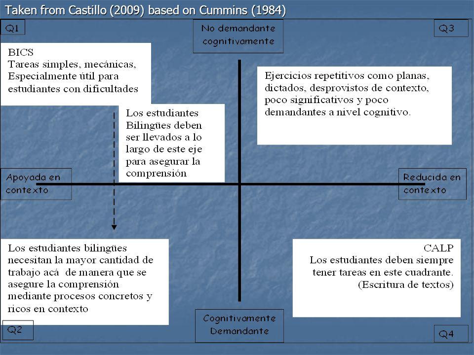 Taken from Castillo (2009) based on Cummins (1984)