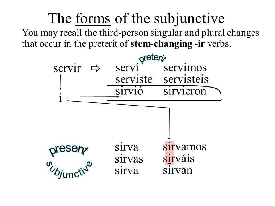 sirvamos sirváis sirvan You may recall the third-person singular and plural changes that occur in the preterit of stem-changing -ir verbs. The forms o