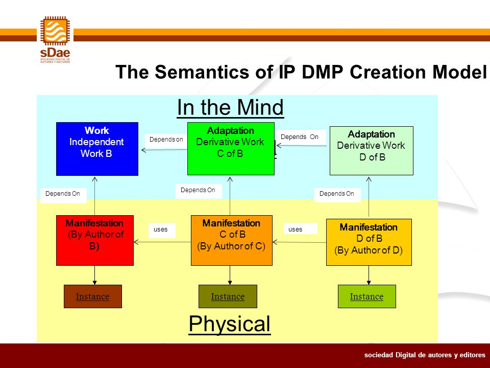 sociedad Digital de autores y editores the Mind The Semantics of IP DMP Creation Model uses Work Independent Work B Manifestation (By Author of B) Depends on Manifestation D of B (By Author of D) Manifestation C of B (By Author of C) Adaptation Derivative Work C of B Depends On Adaptation Derivative Work D of B uses Depends On Instance In the Mind Physical