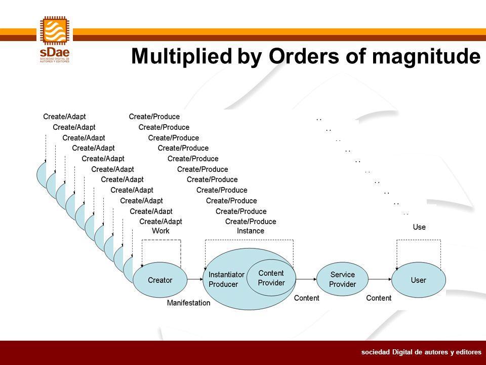 sociedad Digital de autores y editores Multiplied by Orders of magnitude