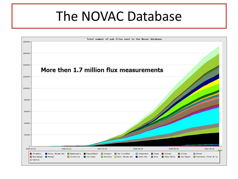 The NOVAC Database 1.2 million emission measurements in the archive More then 1.7 million flux measurements