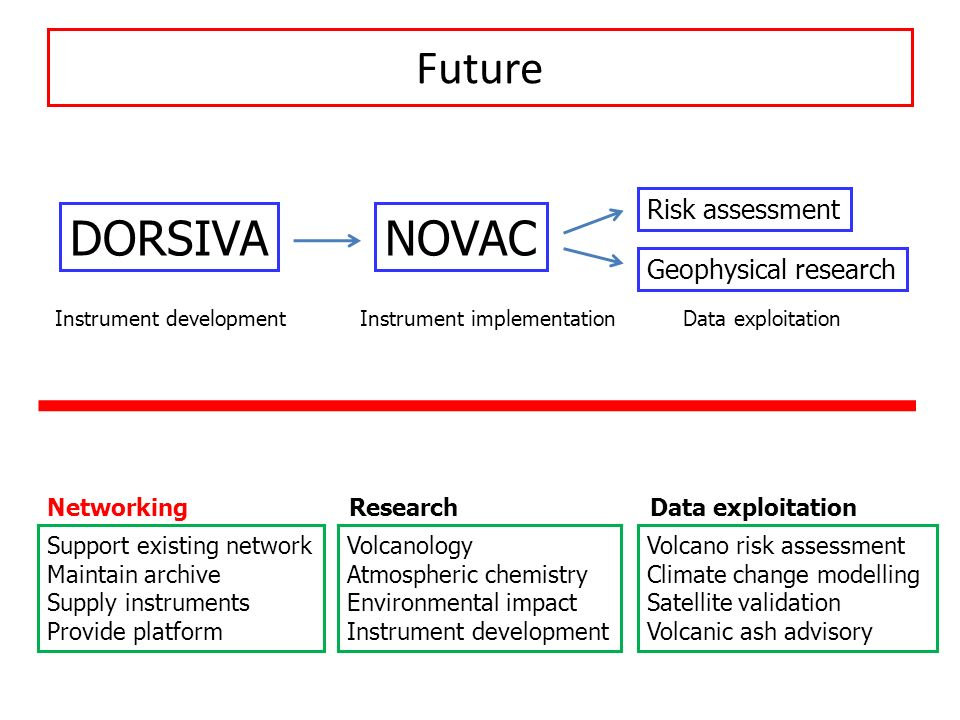 Future DORSIVANOVAC Instrument development Instrument implementation Data exploitation Risk assessment Geophysical research Support existing network M