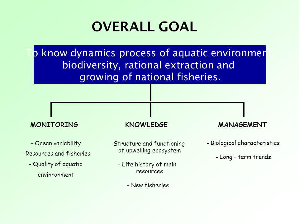 To know dynamics process of aquatic environment, biodiversity, rational extraction and growing of national fisheries. OVERALL GOAL MONITORING - Ocean