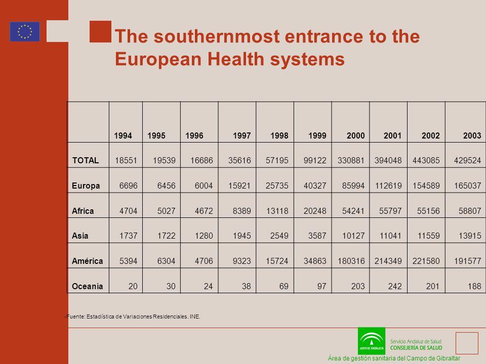 Área de gestión sanitaria del Campo de Gibraltar The southernmost entrance to the European Health systems 1994199519961997199819992000200120022003 TOTAL185511953916686356165719599122330881394048443085429524 Europa66966456600415921257354032785994112619154589165037 Africa4704502746728389131182024854241557975515658807 Asia17371722128019452549358710127110411155913915 América53946304470693231572434863180316214349221580191577 Oceanía203024386997203242201188 -Fuente: Estadística de Variaciones Residenciales.