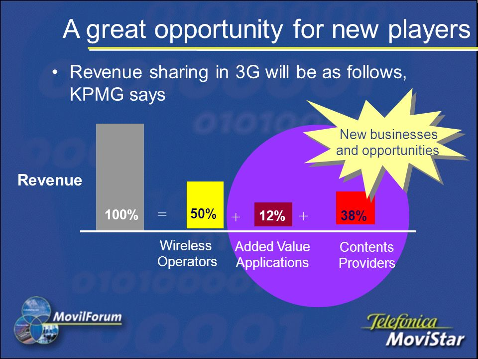 Revenue sharing in 3G will be as follows, KPMG says Revenue 100% Wireless Operators 50% Added Value Applications 12%38% Contents Providers = + + New businesses and opportunities A great opportunity for new players