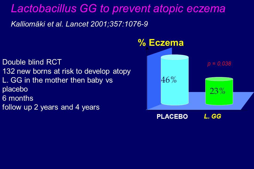 % Eczema. p = 0,038 PLACEBO L. GG Lactobacillus GG to prevent atopic eczema Kalliomäki et al. Lancet 2001;357:1076-9 Double blind RCT 132 new borns at