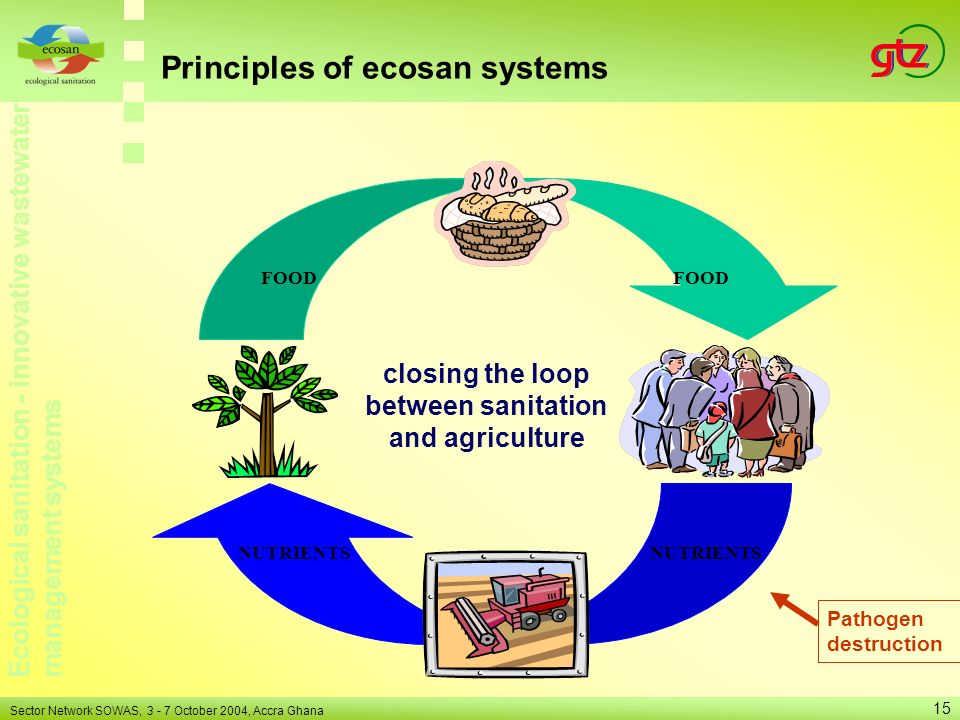 Ecological sanitation - innovative wastewater management systems Sector Network SOWAS, 3 - 7 October 2004, Accra Ghana 15 Principles of ecosan systems